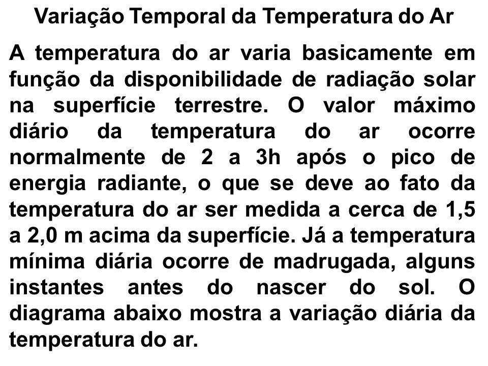 Variação Temporal da Temperatura do Ar A temperatura do ar varia basicamente em função da disponibilidade de radiação solar na superfície terrestre. O