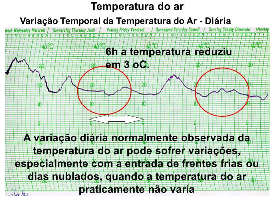 Variação Temporal da Temperatura do Ar - Diária Temperatura do ar A variação diária normalmente observada da temperatura do ar pode sofrer variações,