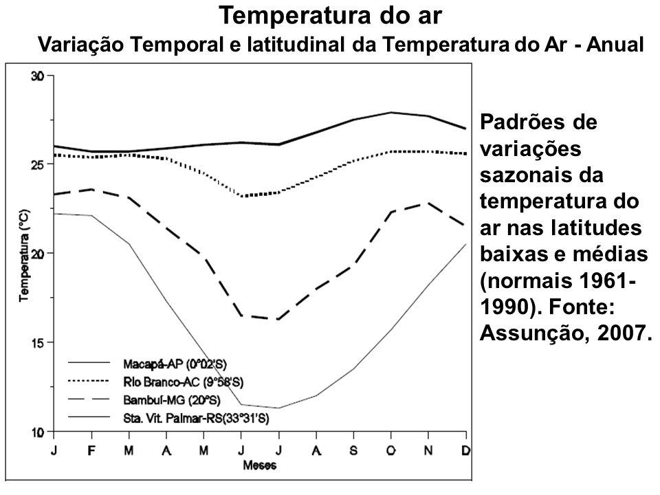 Variação Temporal e latitudinal da Temperatura do Ar - Anual Temperatura do ar Padrões de variações sazonais da temperatura do ar nas latitudes baixas