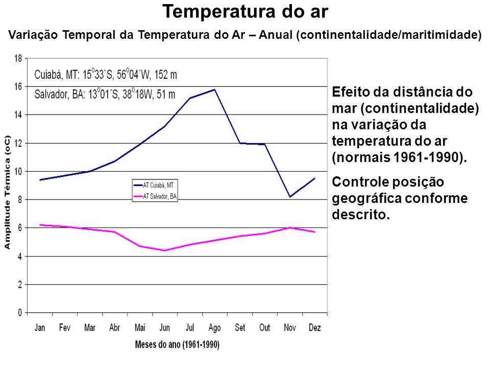 Variação Temporal da Temperatura do Ar – Anual (continentalidade/maritimidade) Temperatura do ar Efeito da distância do mar (continentalidade) na vari