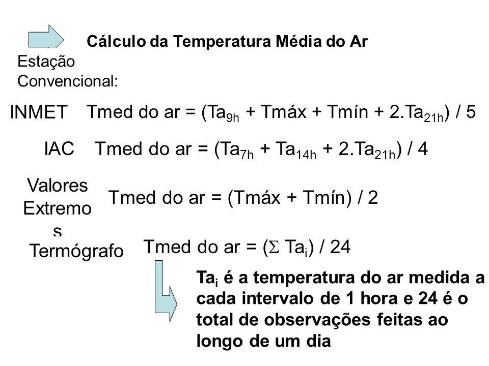 Cálculo da Temperatura Média do Ar Tmed do ar = (Ta 9h + Tmáx + Tmín + 2.Ta 21h ) / 5 Estação Convencional: INMET IACTmed do ar = (Ta 7h + Ta 14h + 2.