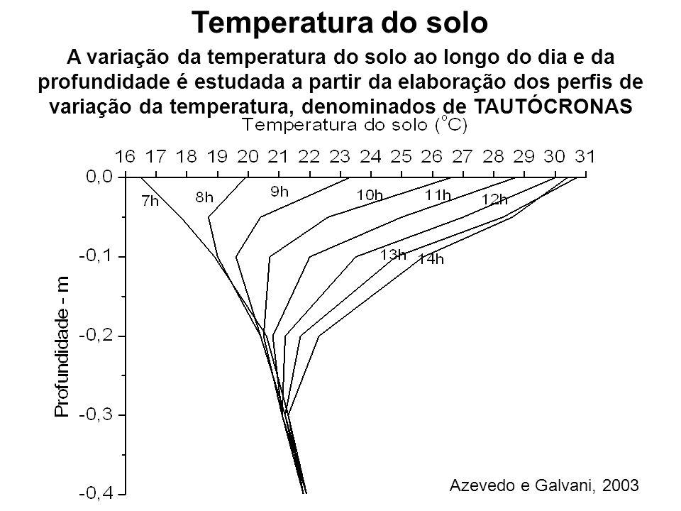 A variação da temperatura do solo ao longo do dia e da profundidade é estudada a partir da elaboração dos perfis de variação da temperatura, denominad