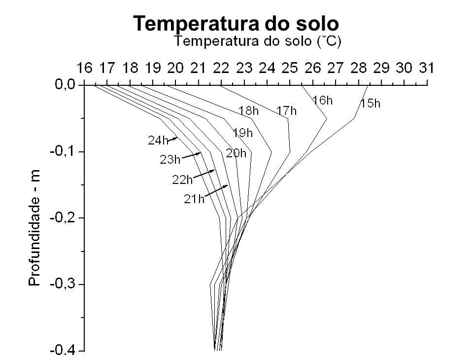 Temperatura do solo
