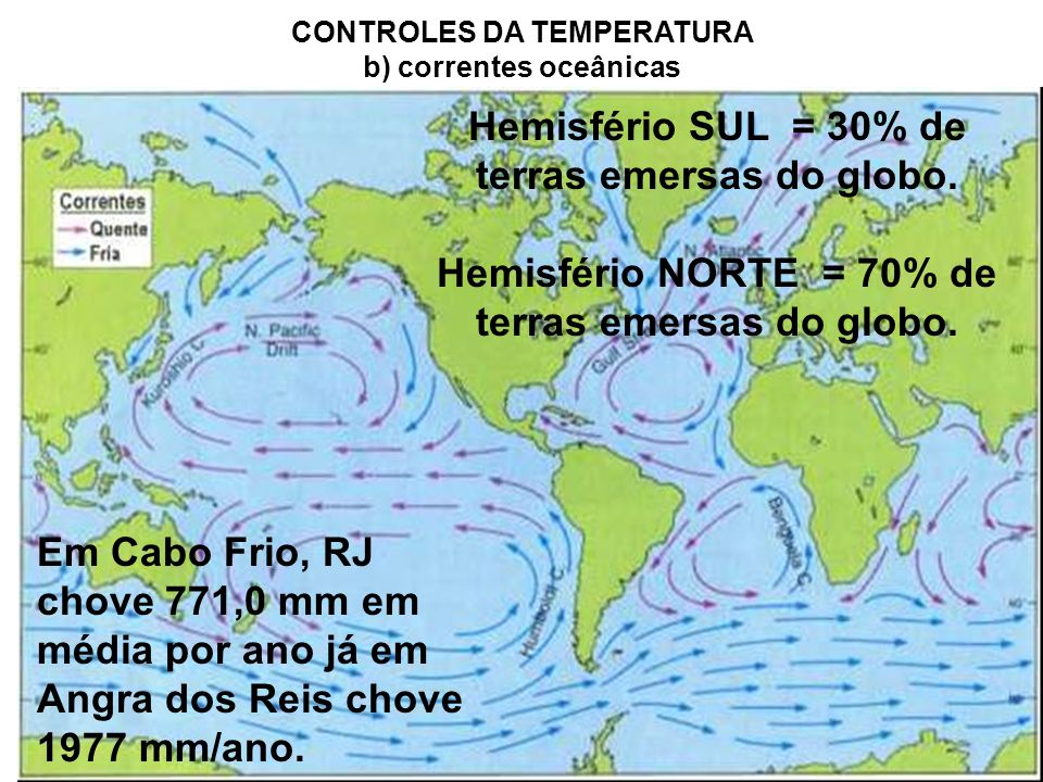 CONTROLES DA TEMPERATURA b) correntes oceânicas Em Cabo Frio, RJ chove 771,0 mm em média por ano já em Angra dos Reis chove 1977 mm/ano. Hemisfério SU