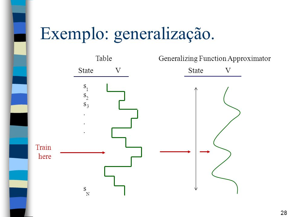 28 Exemplo: generalização. Table Generalizing Function Approximator State V sss...ssss...s 1 2 3 N Train here