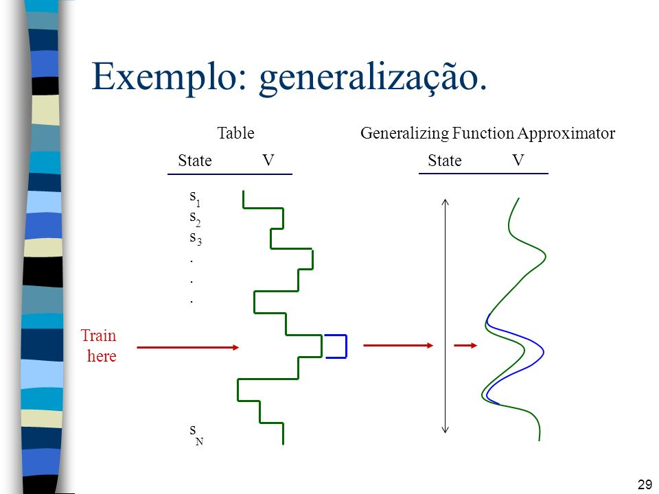 29 Exemplo: generalização. Table Generalizing Function Approximator State V sss...ssss...s 1 2 3 N Train here