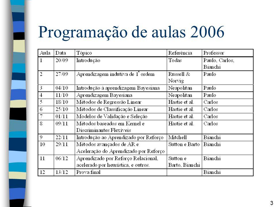 14 Aprendizado Supervisionado Supervised Learning System InputsOutputs Training Info = desired (target) outputs Erro = (target output – actual output)