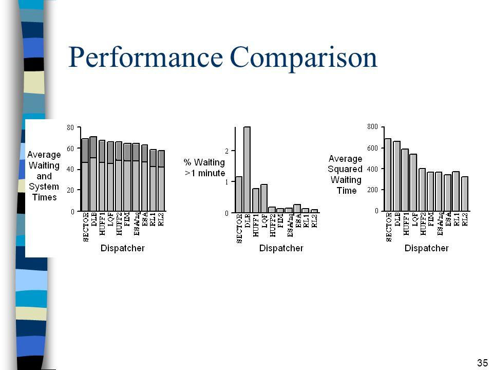 35 Performance Comparison