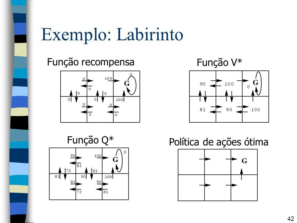 42 Exemplo: Labirinto Função recompensa Função V* Função Q* Política de ações ótima