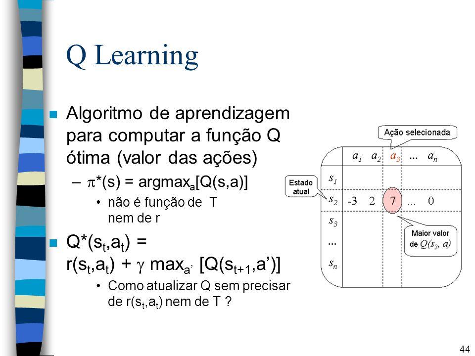 44 Q Learning n Algoritmo de aprendizagem para computar a função Q ótima (valor das ações) – *(s) = argmax a [Q(s,a)] não é função de T nem de r n Q*(s t,a t ) = r(s t,a t ) + max a [Q(s t+1,a)] Como atualizar Q sem precisar de r(s t,a t ) nem de T ?