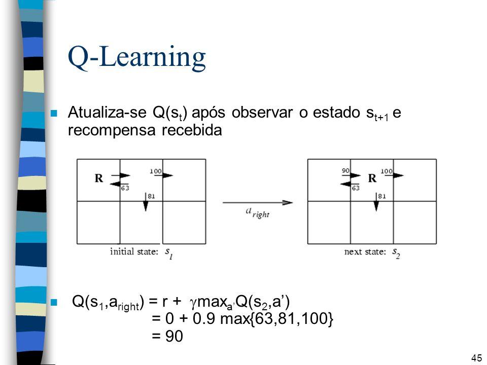 45 Q-Learning n Atualiza-se Q(s t ) após observar o estado s t+1 e recompensa recebida n Q(s 1,a right ) = r + max a Q(s 2,a) = 0 + 0.9 max{63,81,100} = 90