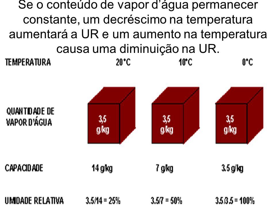 Se o conteúdo de vapor dágua permanecer constante, um decréscimo na temperatura aumentará a UR e um aumento na temperatura causa uma diminuição na UR.