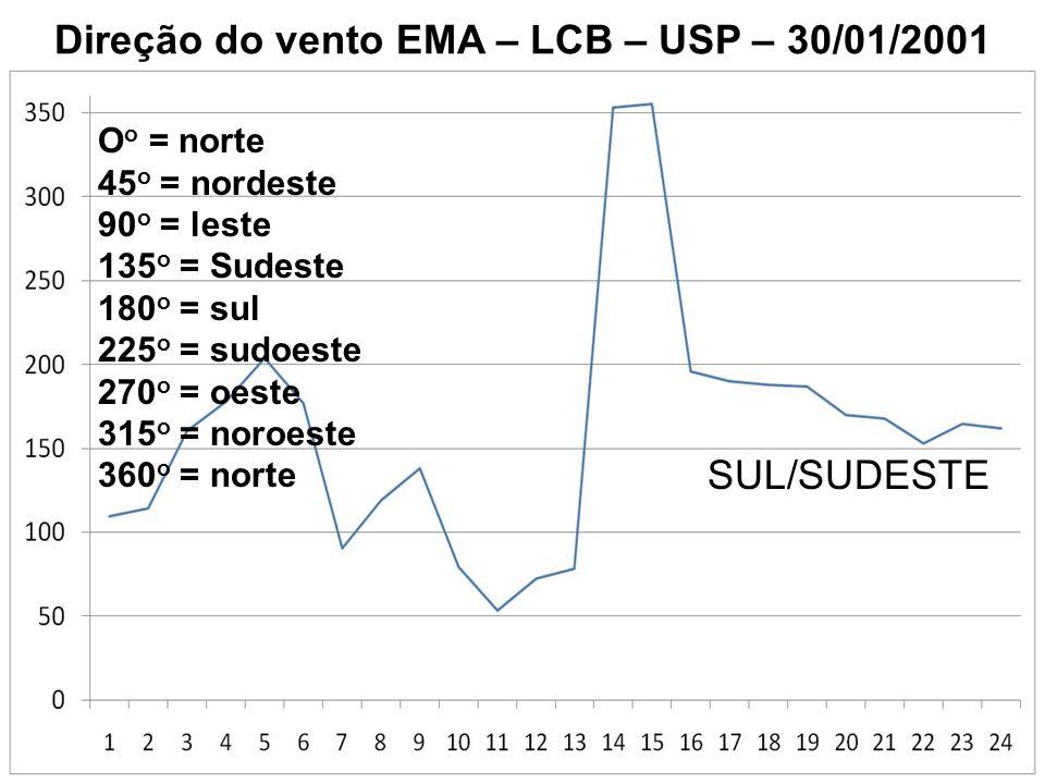 Direção do vento EMA – LCB – USP – 30/01/2001 O o = norte 45 o = nordeste 90 o = leste 135 o = Sudeste 180 o = sul 225 o = sudoeste 270 o = oeste 315