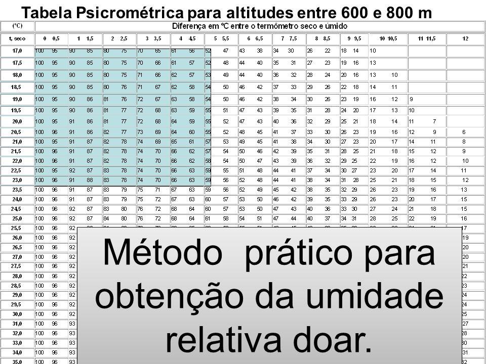 Tabela Psicrométrica para altitudes entre 600 e 800 m Método prático para obtenção da umidade relativa doar.