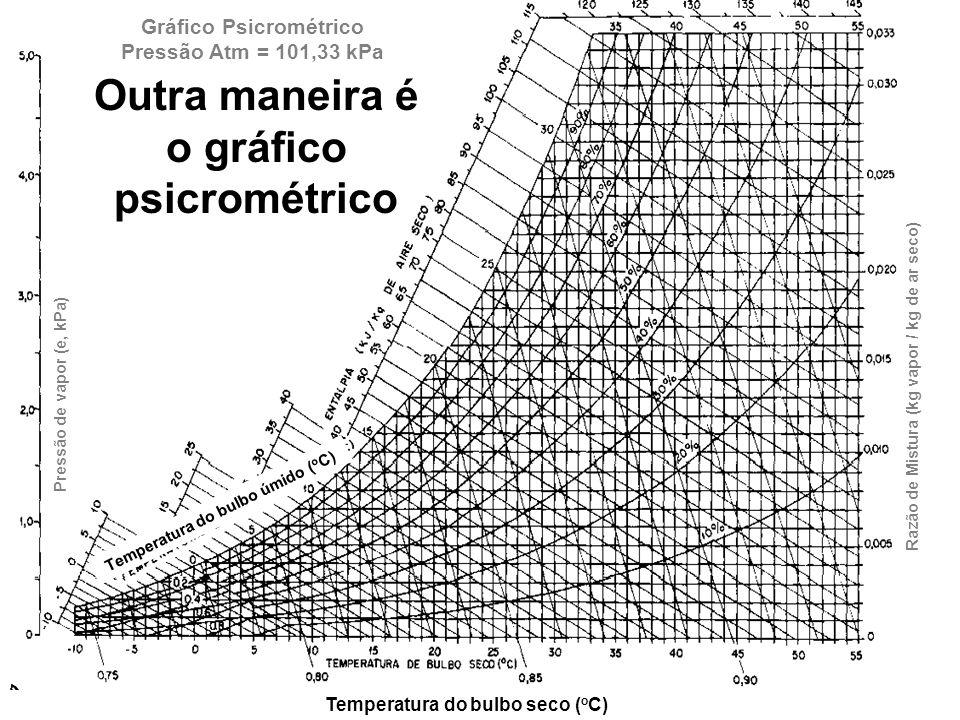 Gráfico Psicrométrico Pressão Atm = 101,33 kPa Pressão de vapor (e, kPa) Razão de Mistura (kg vapor / kg de ar seco) Temperatura do bulbo seco ( o C)