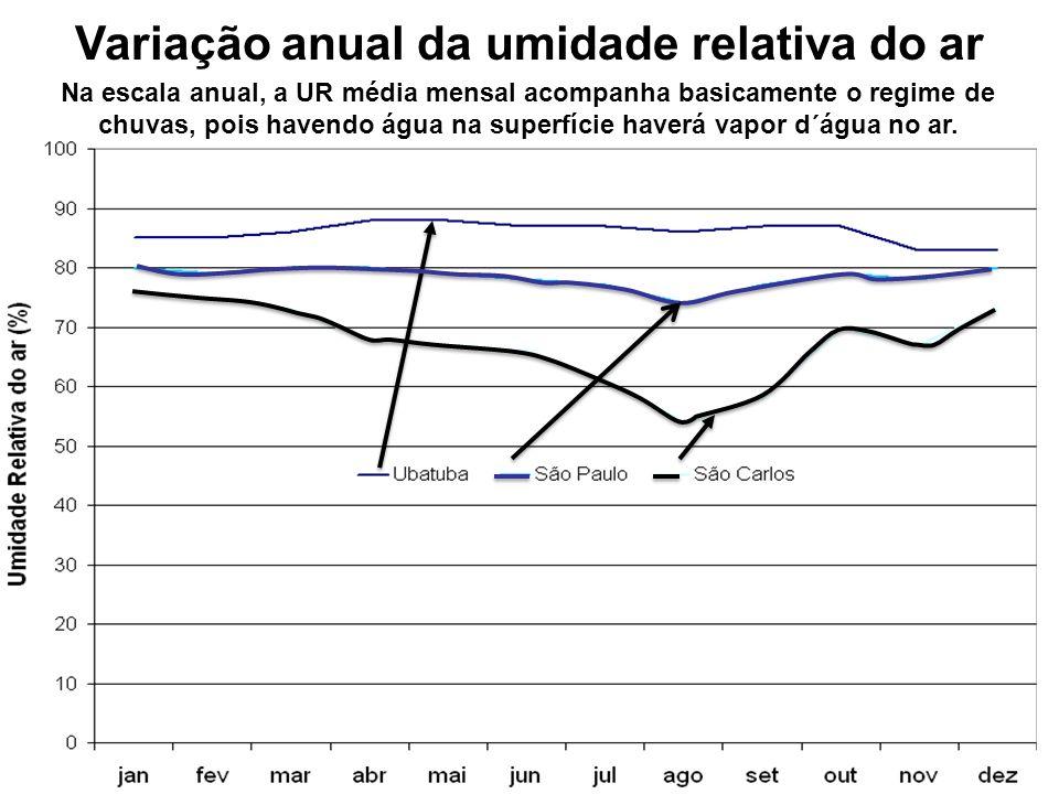 Variação anual da umidade relativa do ar Na escala anual, a UR média mensal acompanha basicamente o regime de chuvas, pois havendo água na superfície