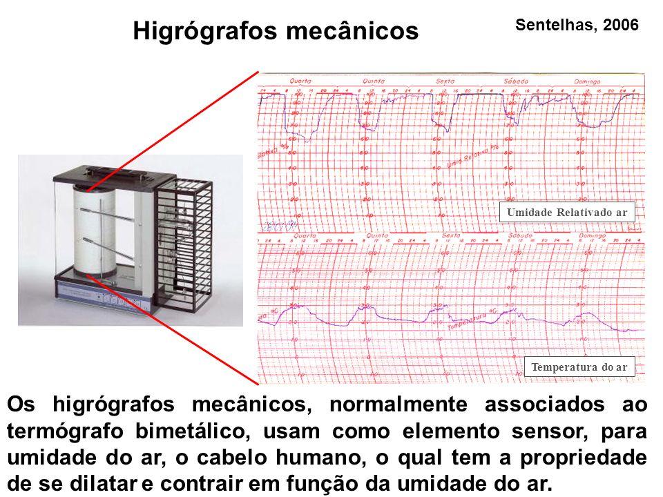 Higrógrafos mecânicos Os higrógrafos mecânicos, normalmente associados ao termógrafo bimetálico, usam como elemento sensor, para umidade do ar, o cabe