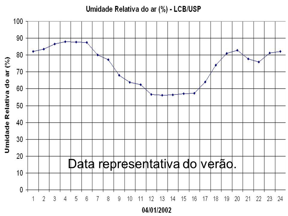 Data representativa do verão.