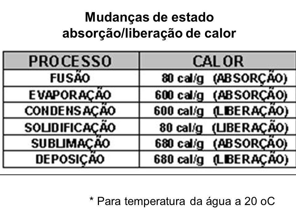 absorção/liberação de calor * Para temperatura da água a 20 oC