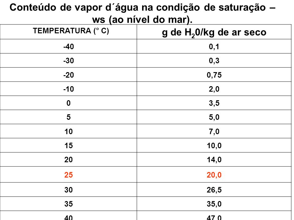 TEMPERATURA (° C) g de H 2 0/kg de ar seco -400,1 -300,3 -200,75 -102,0 03,5 55,0 107,0 1510,0 2014,0 2520,0 3026,5 3535,0 4047,0 Conteúdo de vapor d´