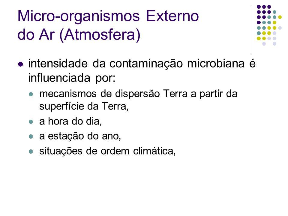 Micro-organismos Externo do Ar (Atmosfera) intensidade da contaminação microbiana é influenciada por: mecanismos de dispersão Terra a partir da superf