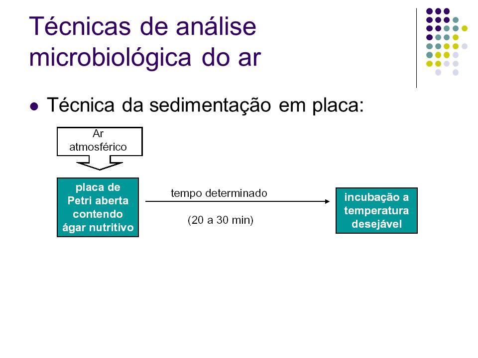 Técnicas de análise microbiológica do ar Técnica da sedimentação em placa: