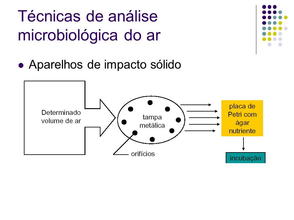 Técnicas de análise microbiológica do ar Aparelhos de impacto sólido