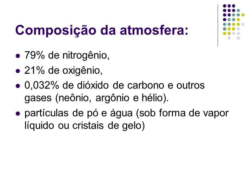 Composição da atmosfera: 79% de nitrogênio, 21% de oxigênio, 0,032% de dióxido de carbono e outros gases (neônio, argônio e hélio). partículas de pó e