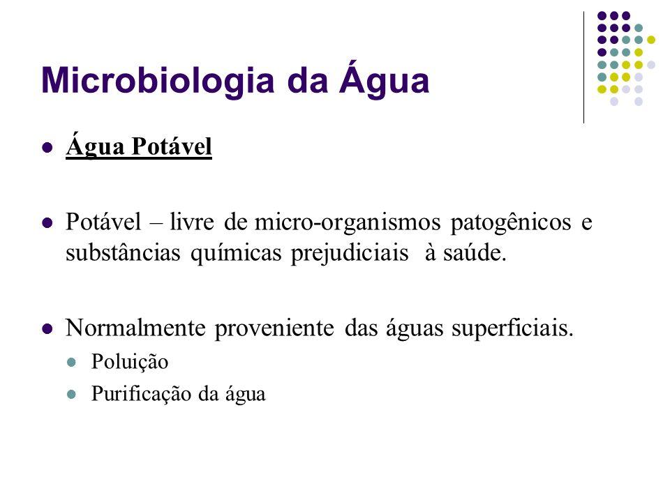 Microbiologia da Água Água Potável Potável – livre de micro-organismos patogênicos e substâncias químicas prejudiciais à saúde. Normalmente provenient
