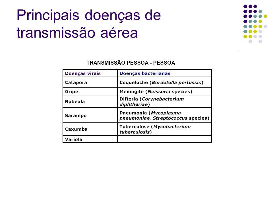 Principais doenças de transmissão aérea