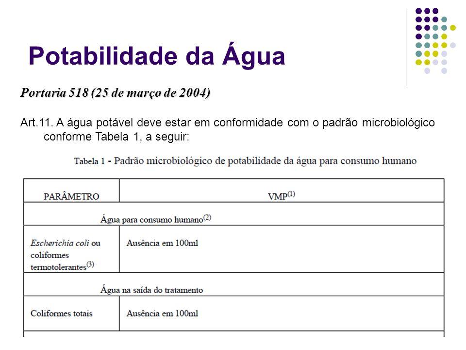 Potabilidade da Água Portaria 518 (25 de março de 2004) Art.11. A água potável deve estar em conformidade com o padrão microbiológico conforme Tabela