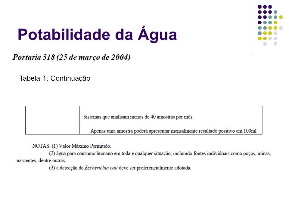 Potabilidade da Água Portaria 518 (25 de março de 2004) Tabela 1: Continuação