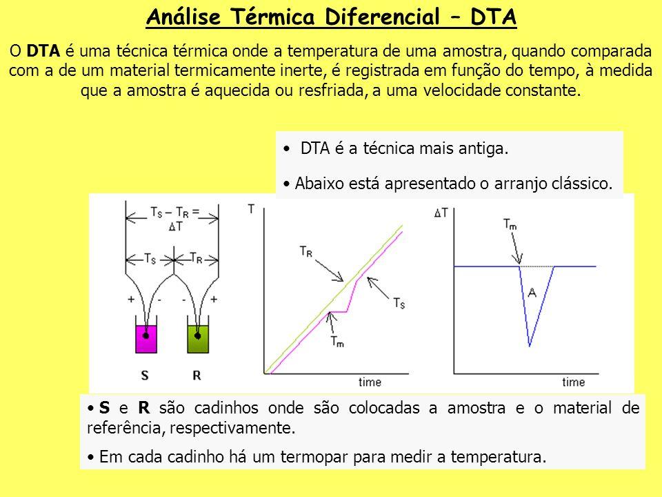 DTA é a técnica mais antiga. Abaixo está apresentado o arranjo clássico. Análise Térmica Diferencial – DTA O DTA é uma técnica térmica onde a temperat