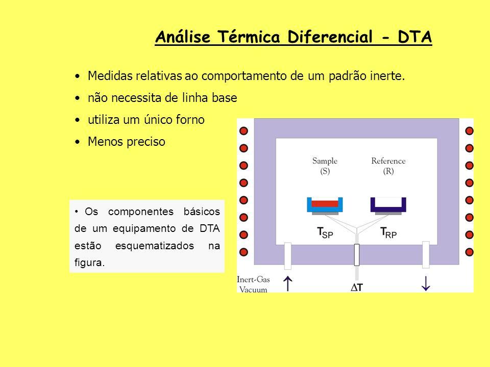 Análise Térmica Diferencial - DTA Medidas relativas ao comportamento de um padrão inerte. não necessita de linha base utiliza um único forno Menos pre