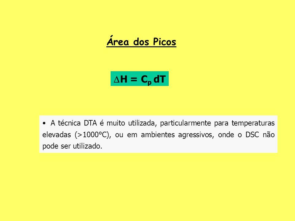 A técnica DTA é muito utilizada, particularmente para temperaturas elevadas (>1000°C), ou em ambientes agressivos, onde o DSC não pode ser utilizado.