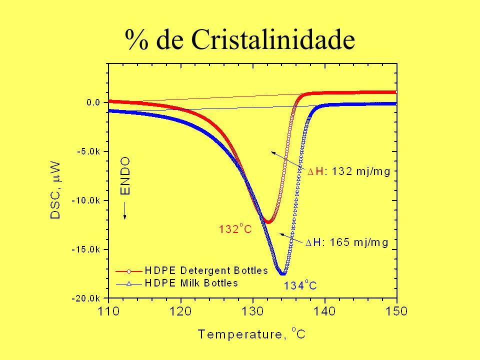 % de Cristalinidade