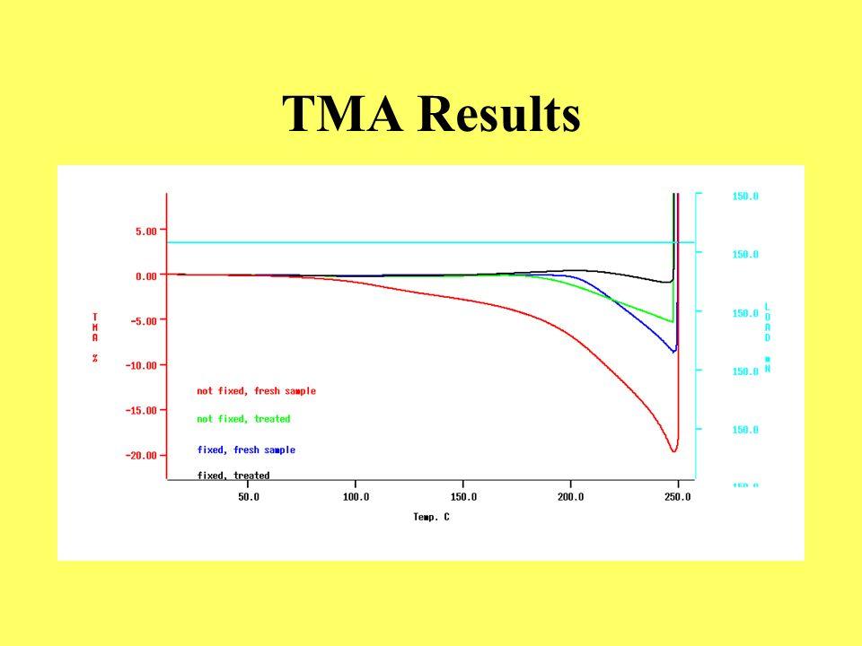 TMA Results