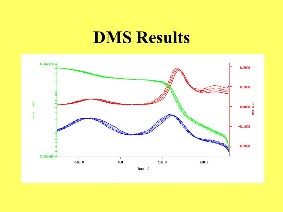 DMS Results