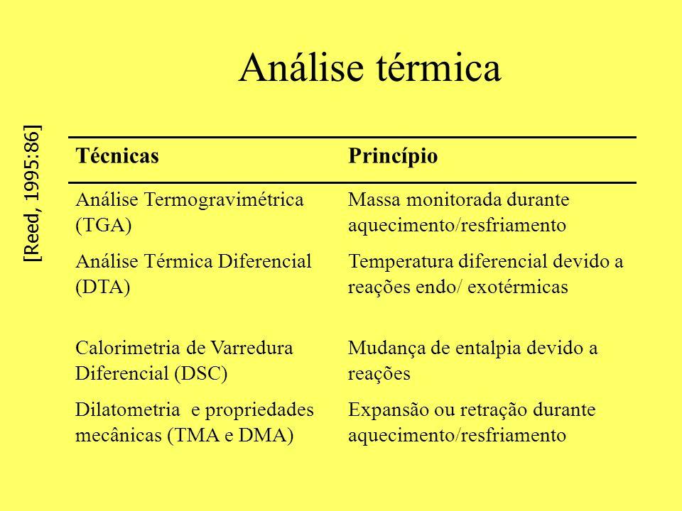 Análise térmica TécnicasPrincípio Análise Termogravimétrica (TGA) Massa monitorada durante aquecimento/resfriamento Análise Térmica Diferencial (DTA)