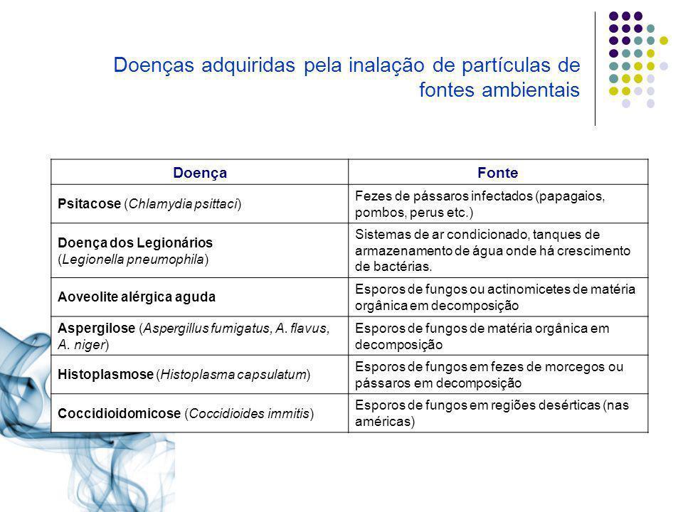 Doença Fonte Psitacose (Chlamydia psittaci) Fezes de pássaros infectados (papagaios, pombos, perus etc.) Doença dos Legionários (Legionella pneumophil