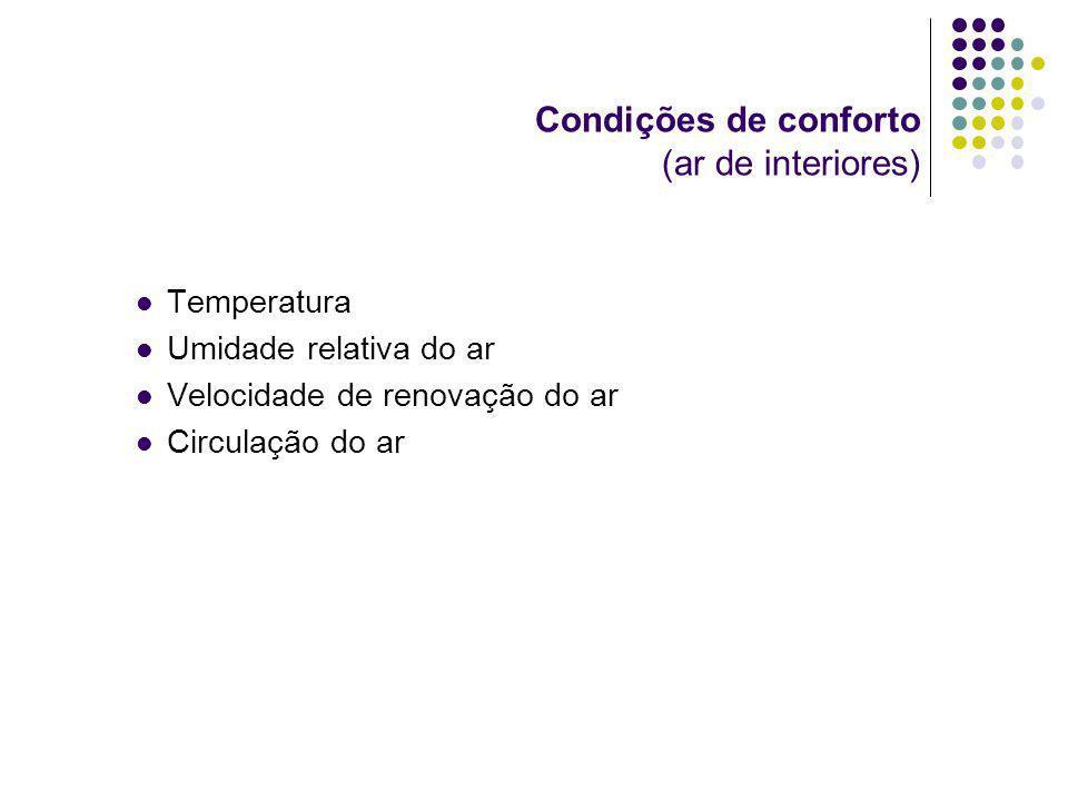Condições de conforto (ar de interiores) Temperatura Umidade relativa do ar Velocidade de renovação do ar Circulação do ar