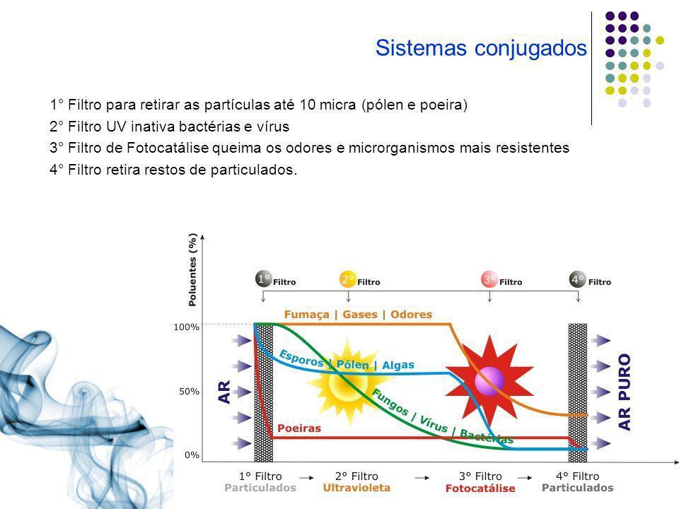 Sistemas conjugados 1° Filtro para retirar as partículas até 10 micra (pólen e poeira) 2° Filtro UV inativa bactérias e vírus 3° Filtro de Fotocatális