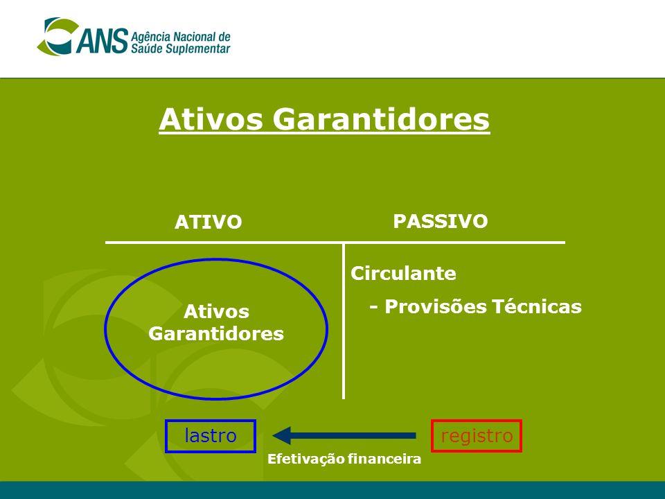 Ativos Garantidores ATIVO PASSIVO Circulante - Provisões Técnicas Ativos Garantidores registro lastro Efetivação financeira
