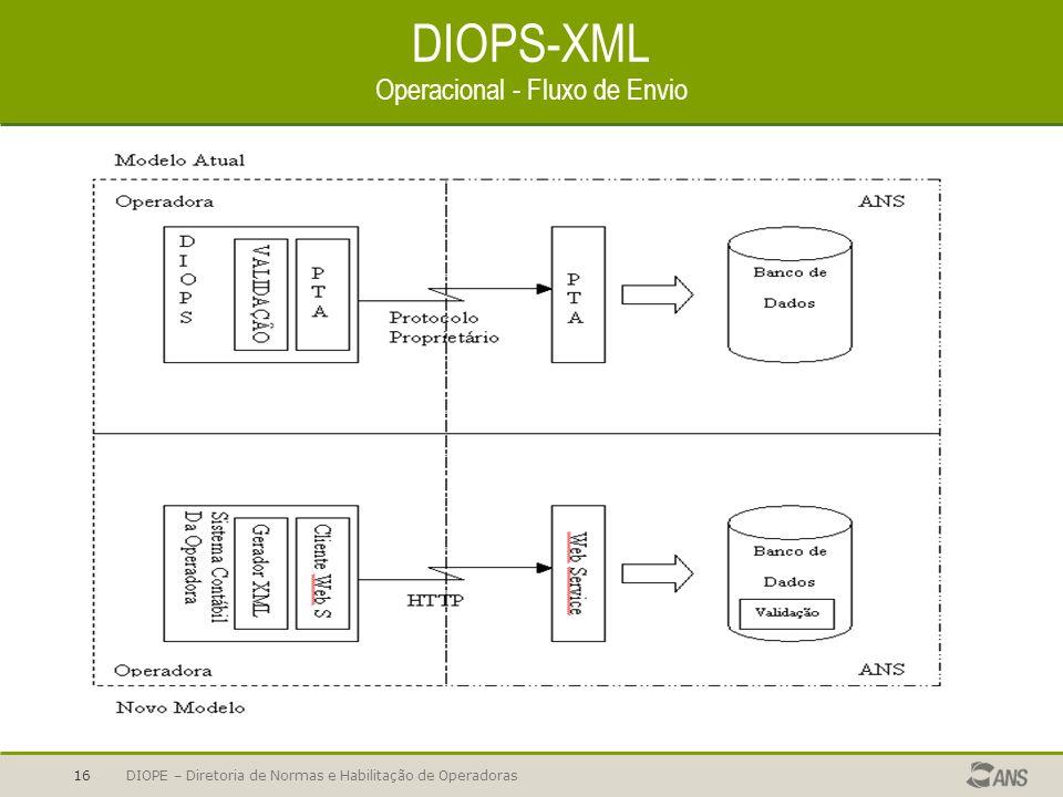 DIOPE – Diretoria de Normas e Habilitação de Operadoras16 DIOPS-XML Operacional - Fluxo de Envio