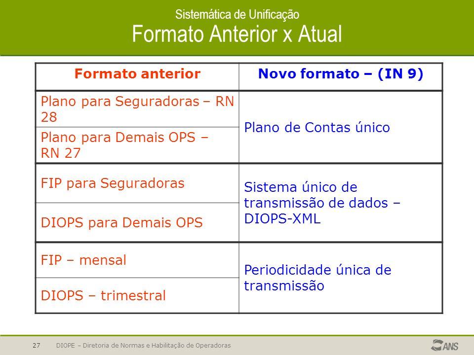 DIOPE – Diretoria de Normas e Habilitação de Operadoras27 Sistemática de Unificação Formato Anterior x Atual Formato anteriorNovo formato – (IN 9) Pla