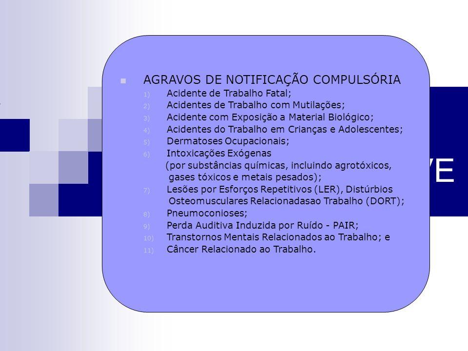 ACIDENTE DE TRABALHO GRAVE AGRAVOS DE NOTIFICAÇÃO COMPULSÓRIA 1) Acidente de Trabalho Fatal; 2) Acidentes de Trabalho com Mutilações; 3) Acidente com