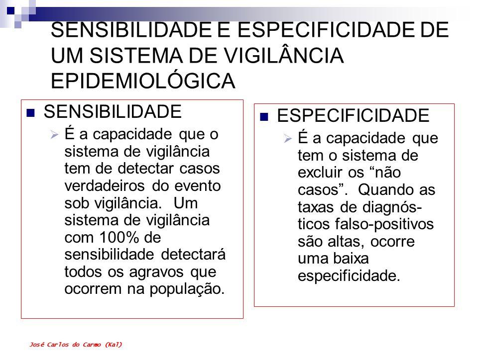 José Carlos do Carmo (Kal) SENSIBILIDADE E ESPECIFICIDADE DE UM SISTEMA DE VIGILÂNCIA EPIDEMIOLÓGICA SENSIBILIDADE É a capacidade que o sistema de vig