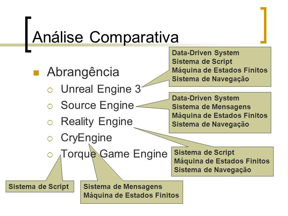 Sistema de Mensagens Máquina de Estados Finitos Análise Comparativa Abrangência Unreal Engine 3 Source Engine Reality Engine CryEngine Torque Game Eng