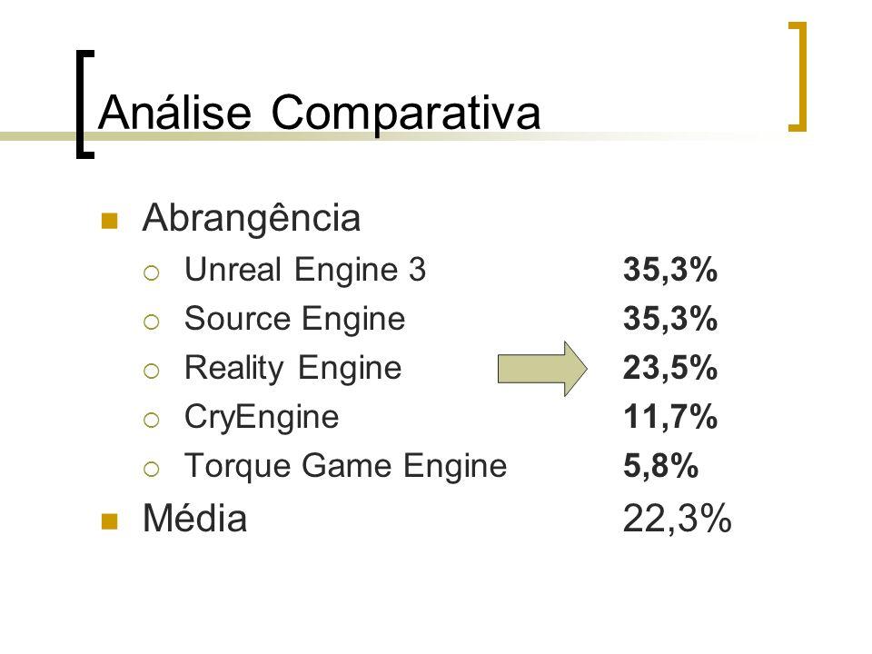 Análise Comparativa Abrangência Unreal Engine 335,3% Source Engine35,3% Reality Engine23,5% CryEngine11,7% Torque Game Engine5,8% Média22,3%