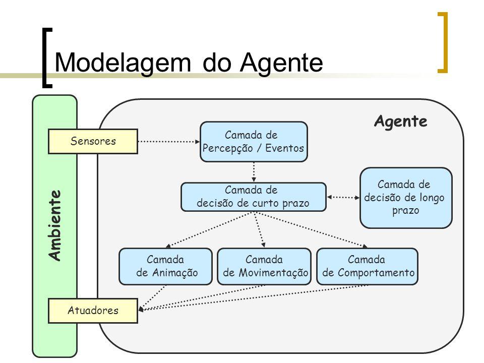 Modelagem do Agente Ambiente Sensores Atuadores Camada de Percepção / Eventos Camada de Comportamento Camada de decisão de curto prazo Camada de decis